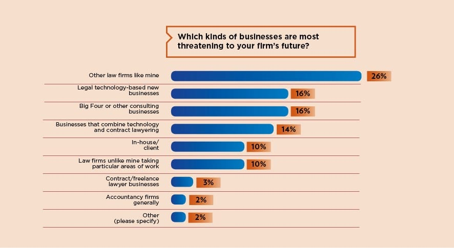 Which kinds of businesses are most threatening to your firm's future graph
