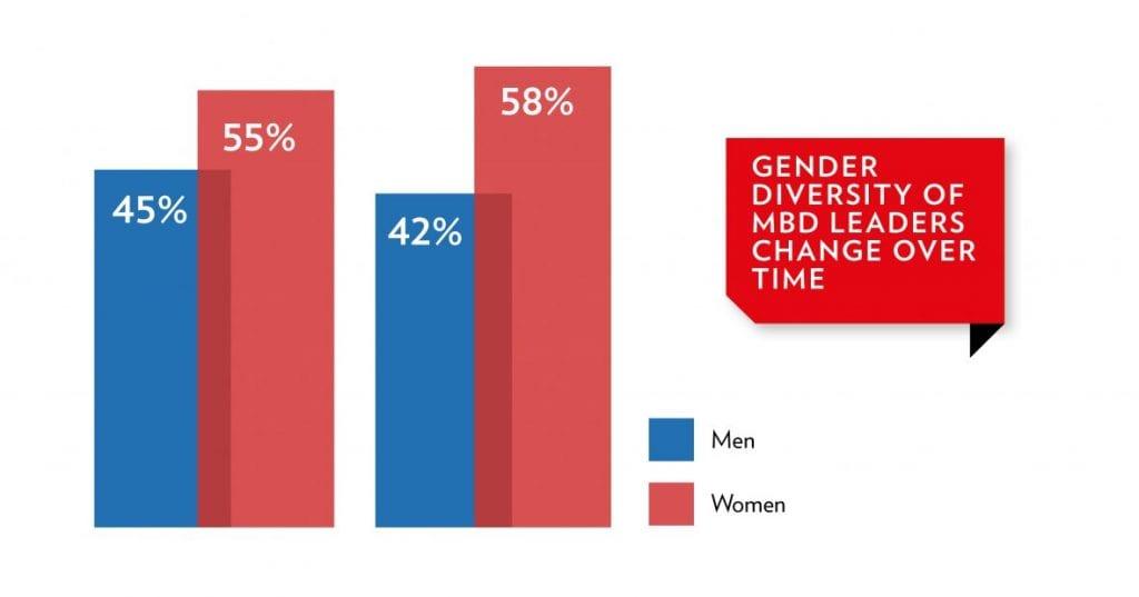 BRIEFING LEADERS MBD 19 Gender graph
