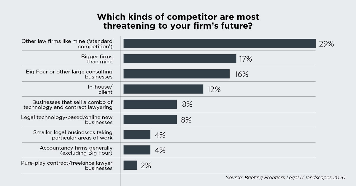 Which kinds of competitor are more threatening to your firm's future?