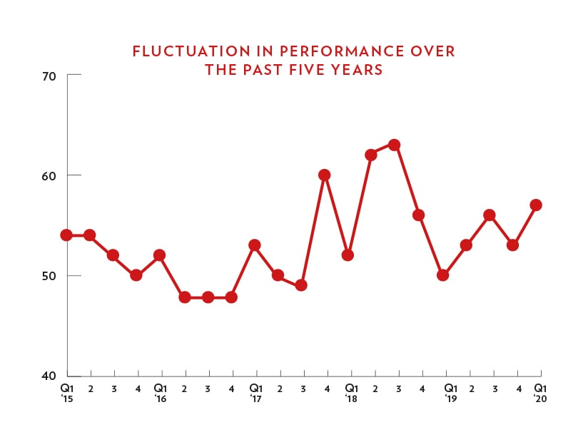 FLUCTUATION IN PERFORMANCE OVER THE PAST FIVE YEARS